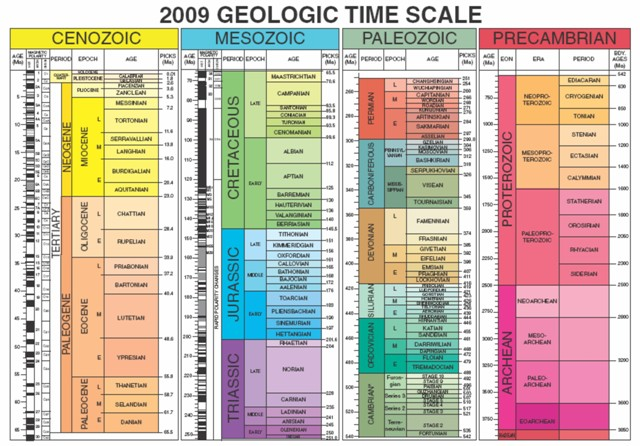 geological time scale 2009. geological-time-scale-2009-rsz