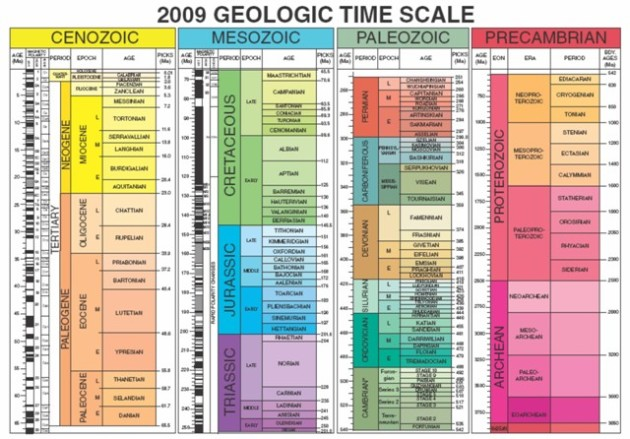 geological-time-scale-2009-rsz