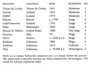 VEI Index