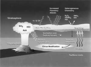 Volkanik aerosol